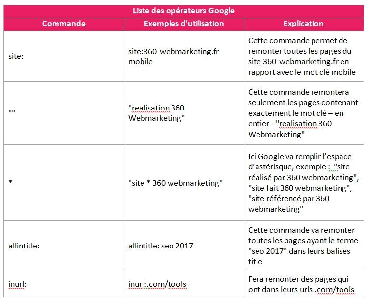 liste des opérateurs de commande Google