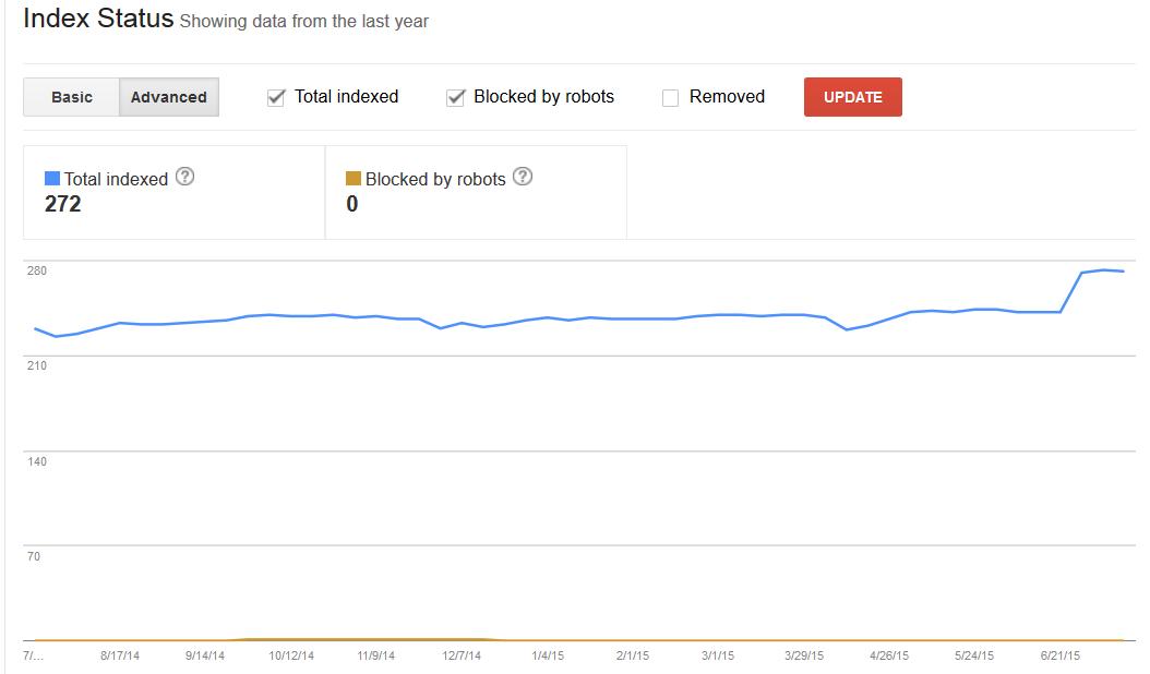 indexation Google KPI SEO