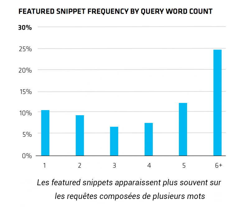 featured snippet chiffres clés